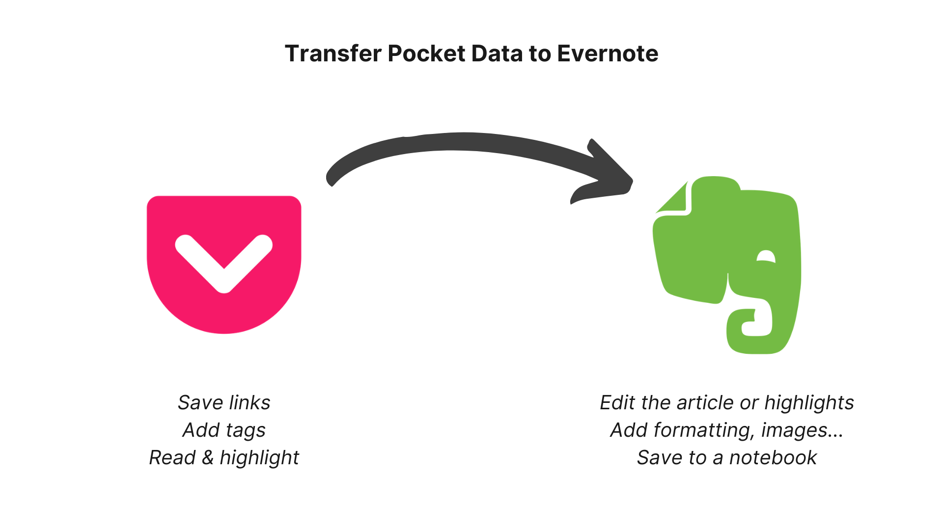 Pocket to Evernote - Data transfer